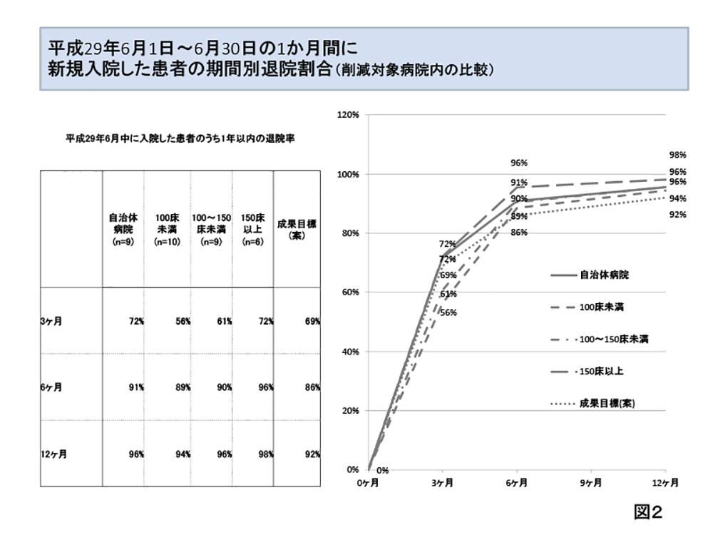 精神科救急論文資料佐藤-2