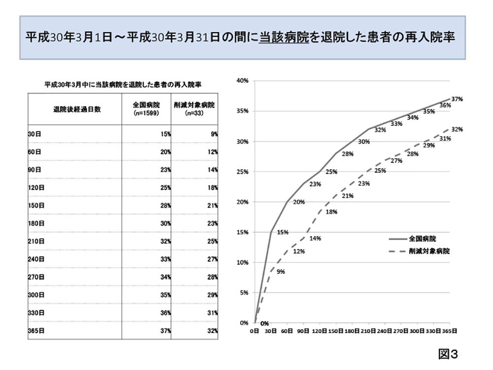 精神科救急論文資料佐藤-3
