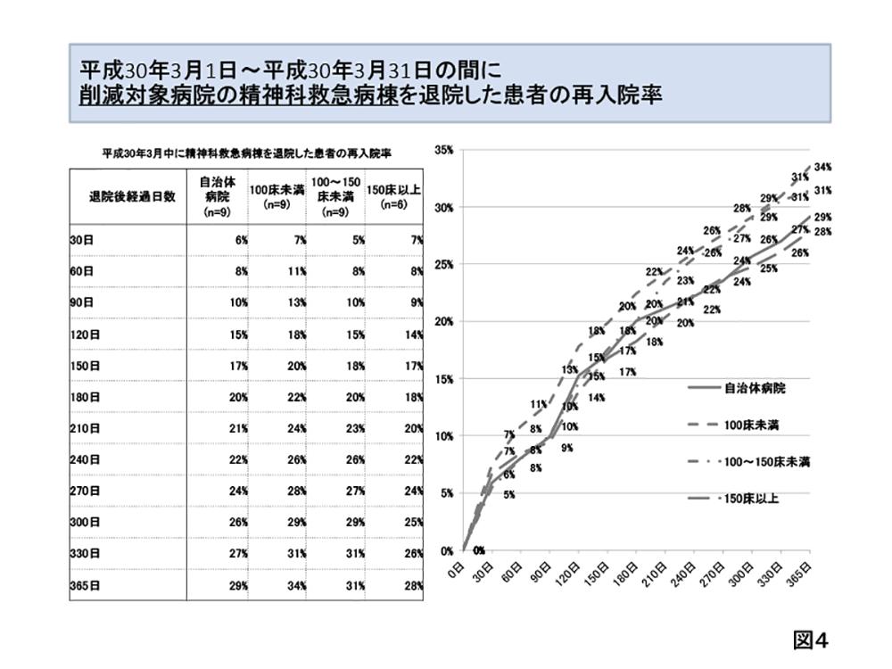 精神科救急論文資料佐藤-4